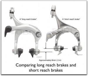 Short reach brakes and long reach brakes.
